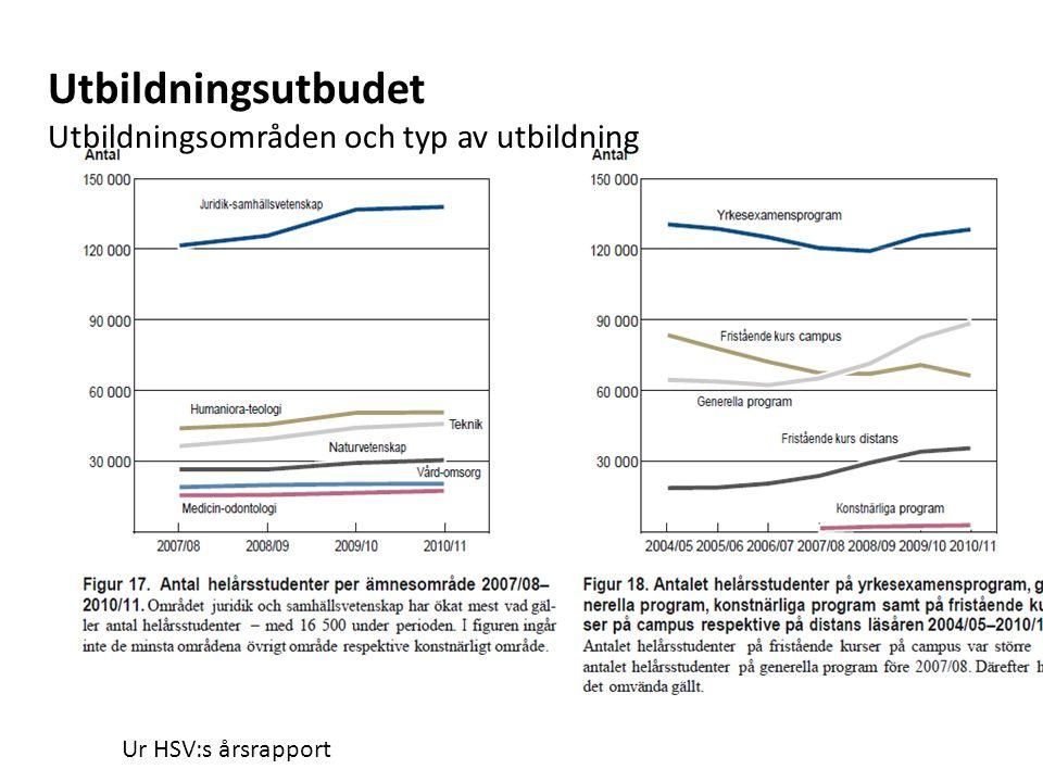 Ur HSV:s årsrapport Utbildningsutbudet Utbildningsområden och typ av utbildning