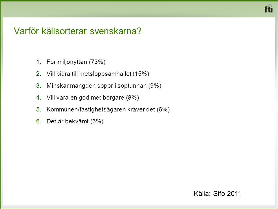 Varför källsorterar svenskarna? 1.För miljönyttan (73%) 2.Vill bidra till kretsloppsamhället (15%) 3.Minskar mängden sopor i soptunnan (9%) 4.Vill var