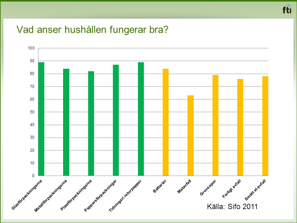 Vad anser hushållen fungerar bra? Källa: Sifo 2011