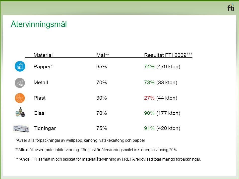 Återvinningsmål Material Mål**Resultat FTI 2009*** Papper*65% 74% (479 kton) Metall70% 73% (33 kton) Plast30% 27% (44 kton) Glas70%90% (177 kton) Tidn