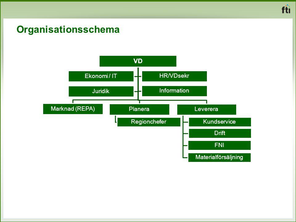Organisationsschema VD Marknad (REPA) Planera Regionchefer Leverera Kundservice Drift FNI Materialförsäljning Ekonomi / IT Information Juridik HR/VDse