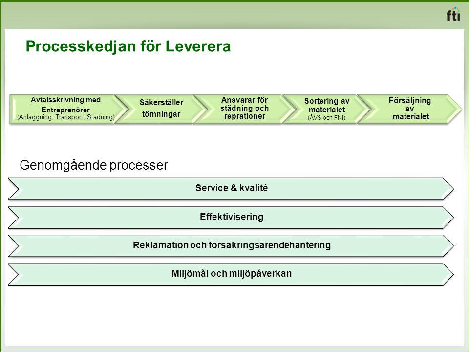 Processkedjan för Leverera Avtalsskrivning med Entreprenörer (Anläggning, Transport, Städning) Säkerställer tömningar Ansvarar för städning och reprat
