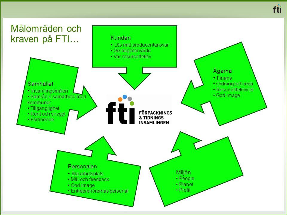 Målområden och kraven på FTI… Kunden Lös mitt producentansvar Ge mig mervärde Var resurseffektiv Samhället Insamlingsmålen Samråd o samarbete med komm