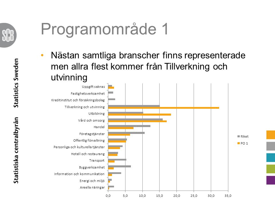 Programområde 1 Nästan samtliga branscher finns representerade men allra flest kommer från Tillverkning och utvinning