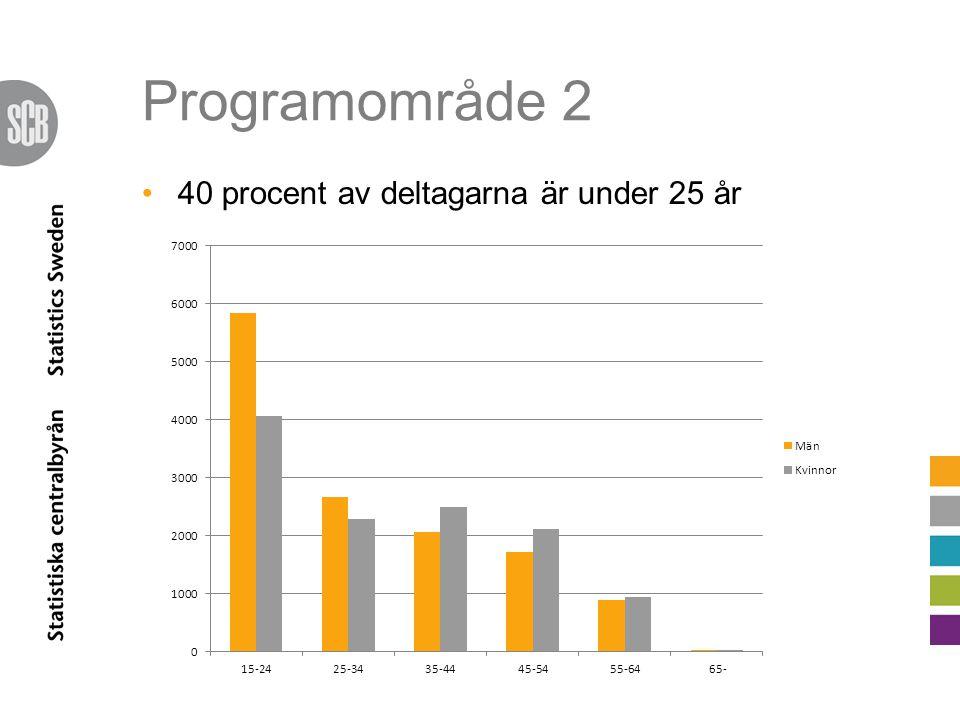 Programområde 2 40 procent av deltagarna är under 25 år