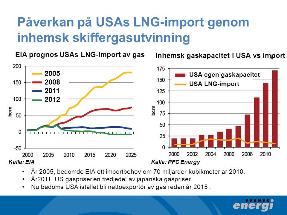 Påverkan på USAs LNG-import genom inhemsk skiffergasutvinning År 2005, bedömde EIA ett importbehov om 70 miljarder kubikmeter år 2010.
