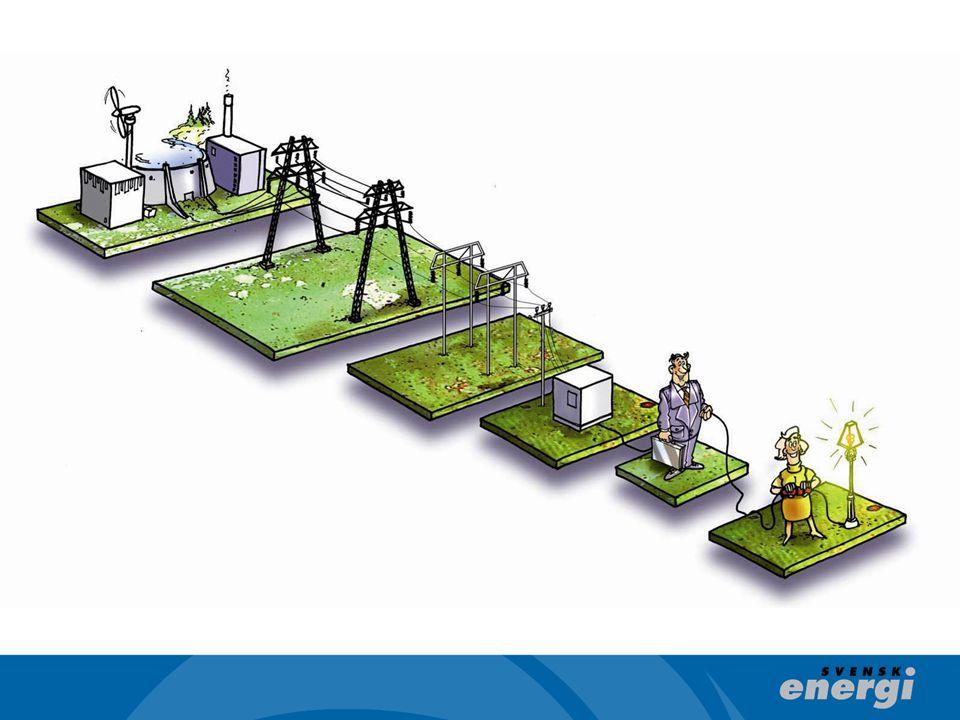 EU klimat- och energifärdplan mot 2050 - efter 2020 krävs ytterligare ansträngningar inom alla sektorer för att nå målet om 80-95% reduktion 2050 El spelar en större roll Utsläppen i kraftsektorn bör minska till nära noll Alla klimatneutrala kraftslag nödvändiga, inklusive CCS och kärnkraft Stor utmaningar för elmarknaden och kraftsystemet Hushållens utgifter för energi ökar
