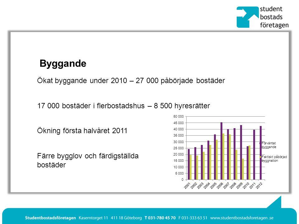 Byggande Ökat byggande under 2010 – 27 000 påbörjade bostäder 17 000 bostäder i flerbostadshus – 8 500 hyresrätter Ökning första halvåret 2011 Färre bygglov och färdigställda bostäder