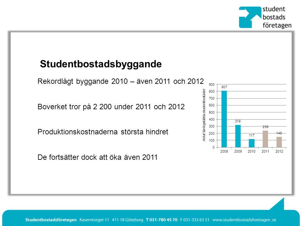 Studentbostadsbyggande Rekordlågt byggande 2010 – även 2011 och 2012 Boverket tror på 2 200 under 2011 och 2012 Produktionskostnaderna största hindret De fortsätter dock att öka även 2011