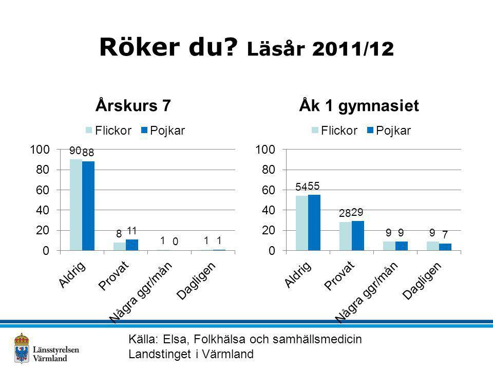 Röker du? Läsår 2011/12 Årskurs 7Åk 1 gymnasiet Källa: Elsa, Folkhälsa och samhällsmedicin Landstinget i Värmland