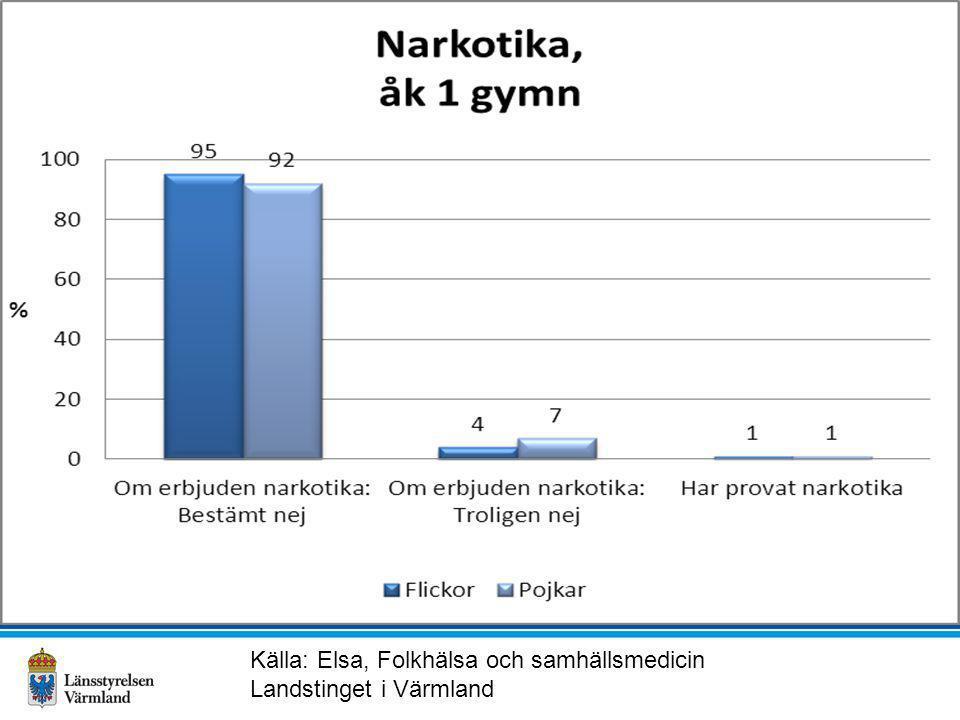 Källa: Elsa, Folkhälsa och samhällsmedicin Landstinget i Värmland