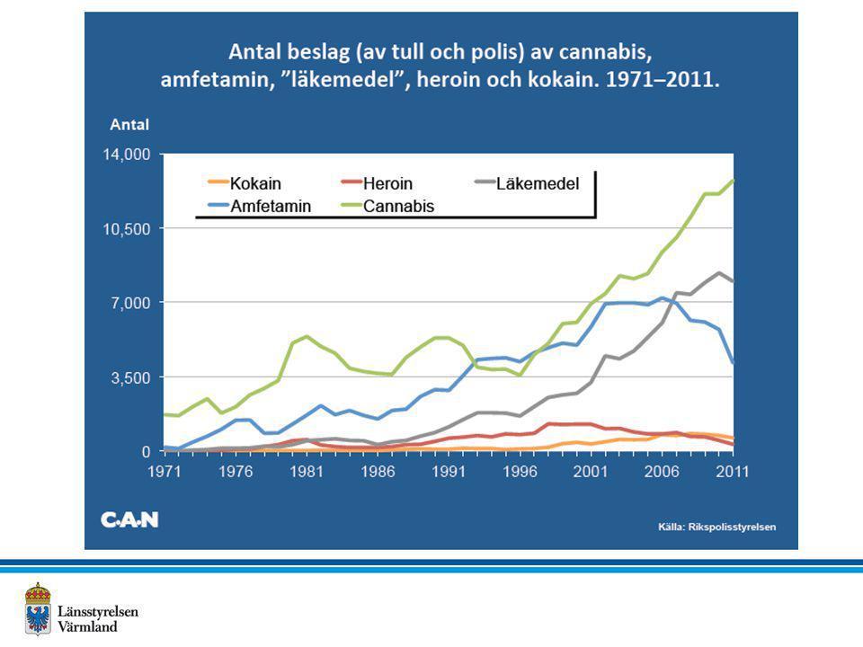 Någon gång använt narkotika 1998 – 2011 Källa: Ung i Värmland