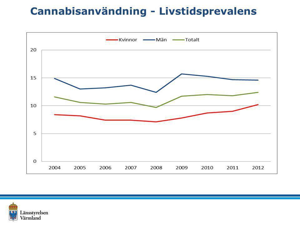 Andelen pojkar i Värmland respektive i riket som 1998 – 2011 svarat att de någon gång använt narkotika, fördelat efter undersökningsår (procent).