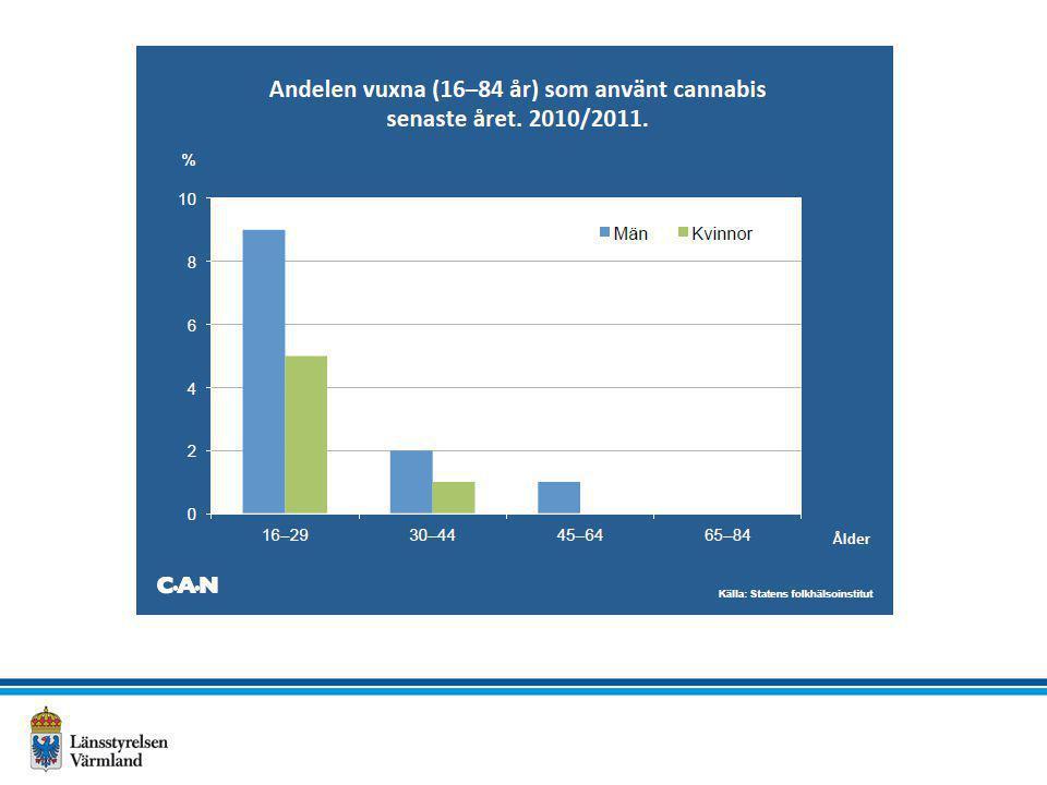 Cannabisanvändning – Livstidsprevalens Medelvärde 2009-2012