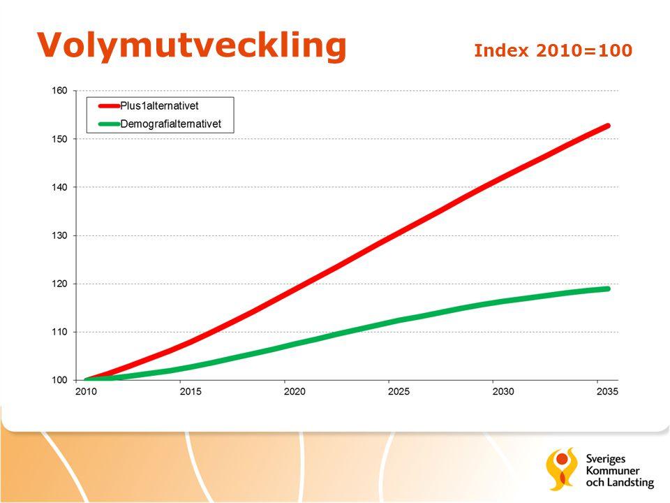 Volymutveckling Index 2010=100