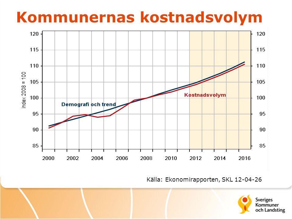 Kommunernas kostnadsvolym Källa: Ekonomirapporten, SKL 12-04-26