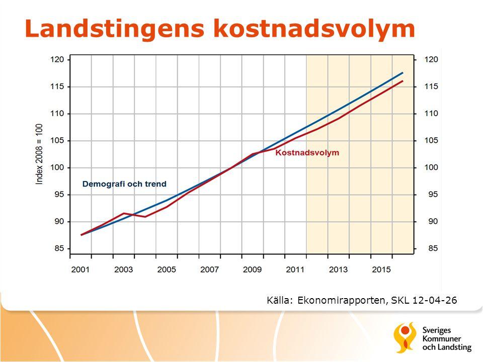 Landstingens kostnadsvolym Källa: Ekonomirapporten, SKL 12-04-26