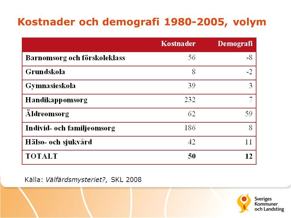 Kostnader och demografi 1980-2005, volym Källa: Välfärdsmysteriet?, SKL 2008