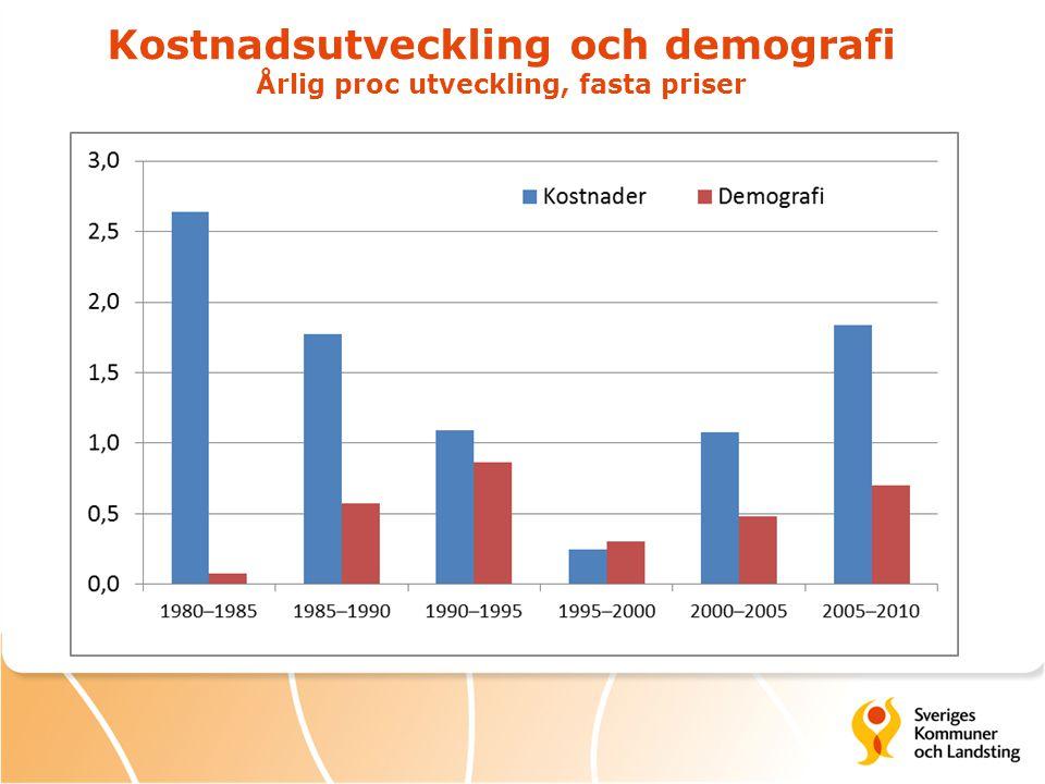 Kostnadsutveckling och demografi Årlig proc utveckling, fasta priser
