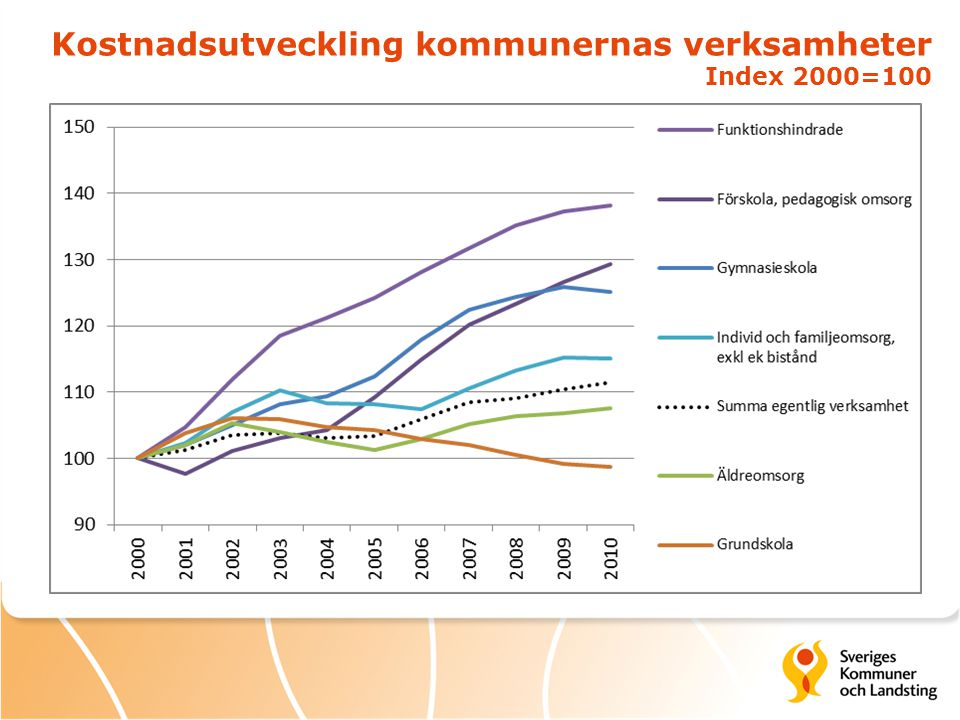 Kostnadsutveckling kommunernas verksamheter Index 2000=100