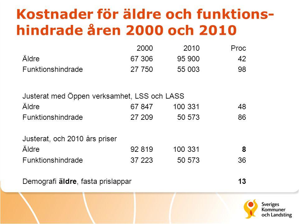 Kostnader för äldre och funktions- hindrade åren 2000 och 2010 20002010 Proc Äldre67 30695 90042 Funktionshindrade27 75055 00398 Justerat med Öppen ve