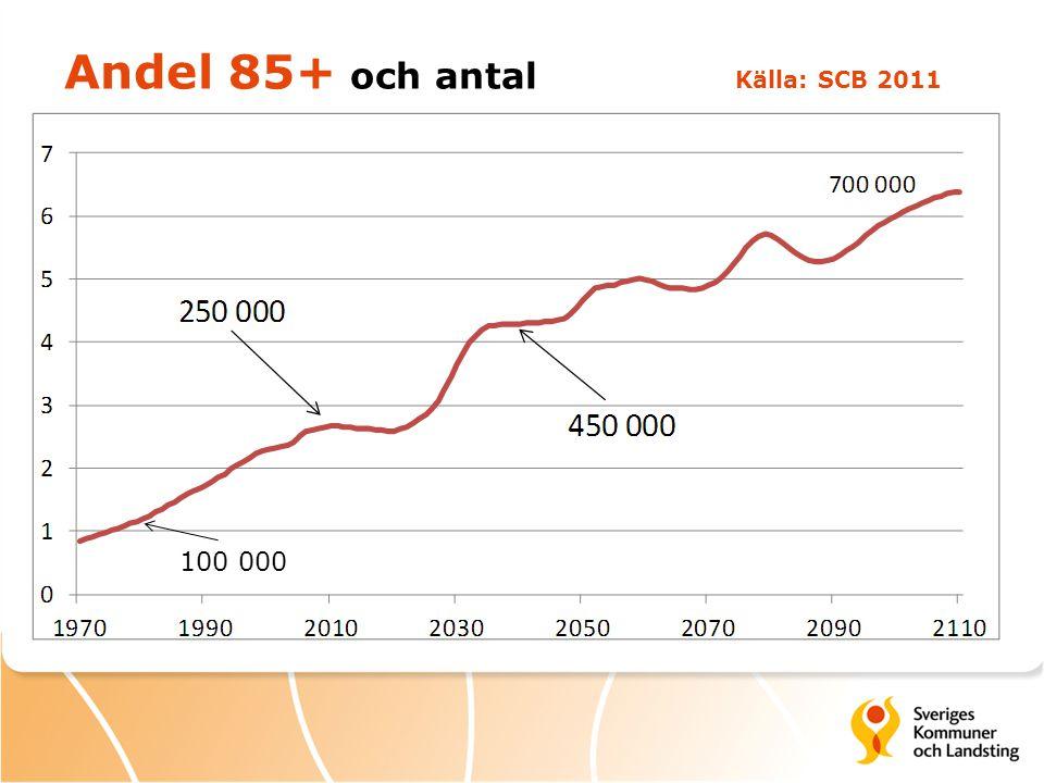 Andel 85+ och antal Källa: SCB 2011 100 000