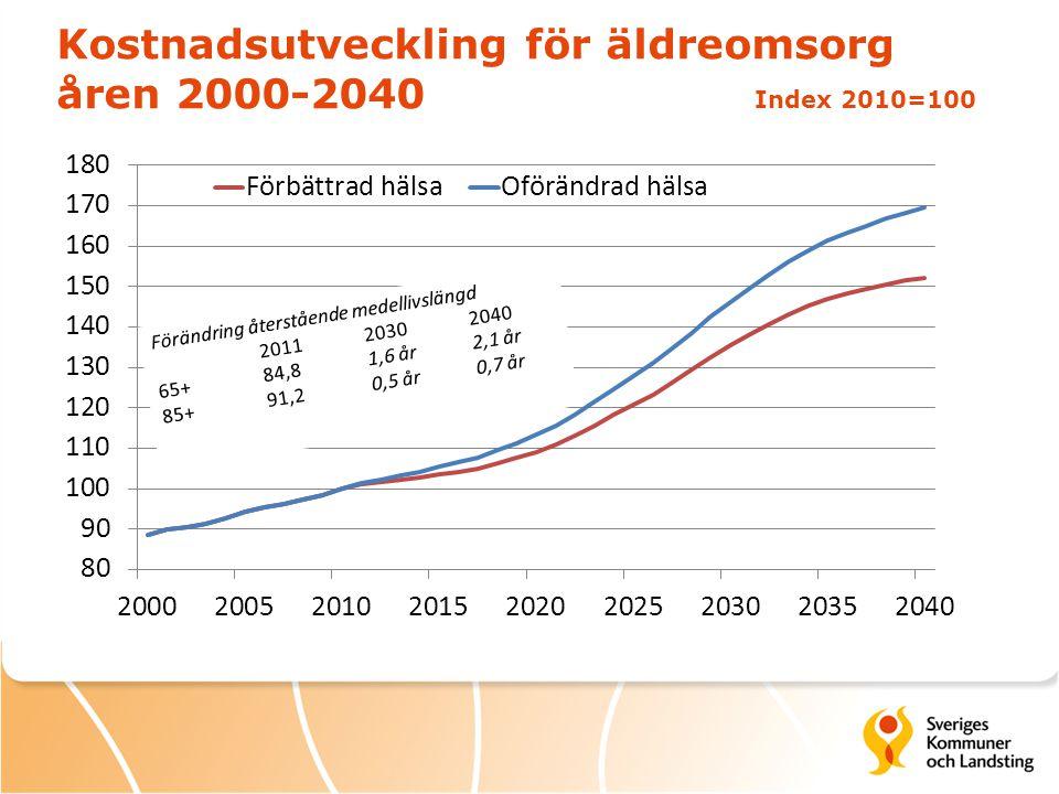 Kostnadsutveckling för äldreomsorg åren 2000-2040 Index 2010=100