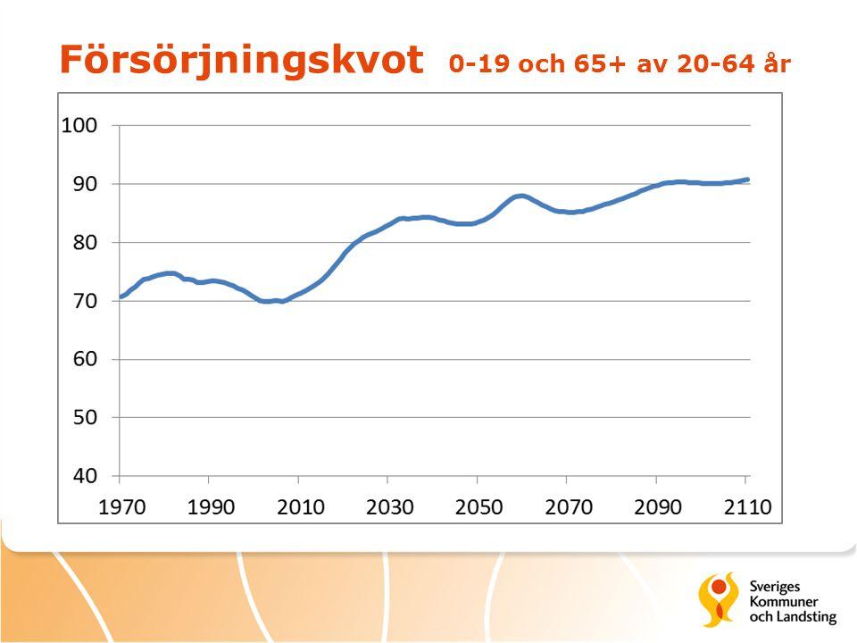 Försörjningskvot 0-19 och 65+ av 20-64 år