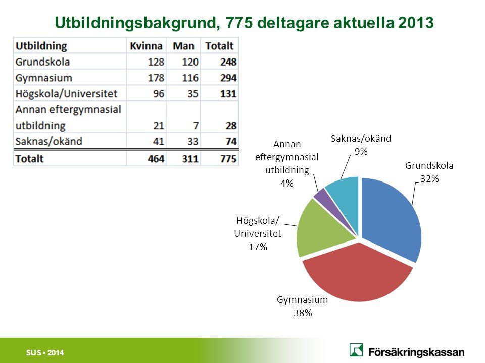 SUS 2014 Utbildningsbakgrund, 775 deltagare aktuella 2013