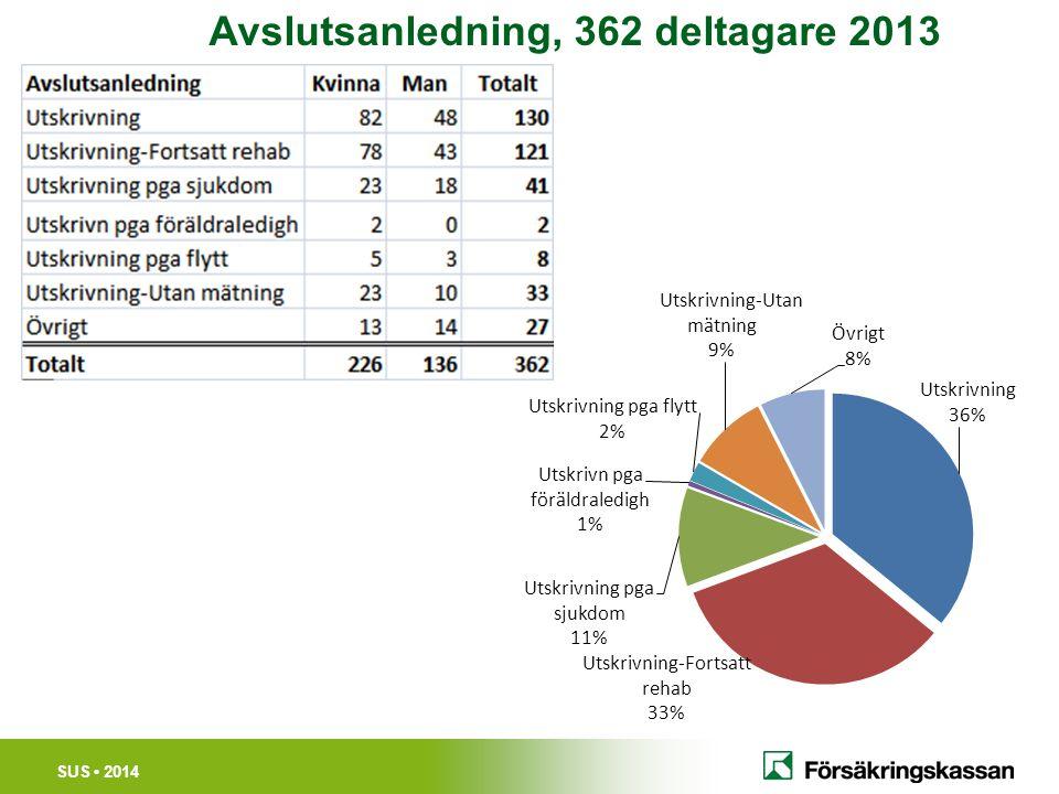 SUS 2014 Avslutsanledning, 362 deltagare 2013