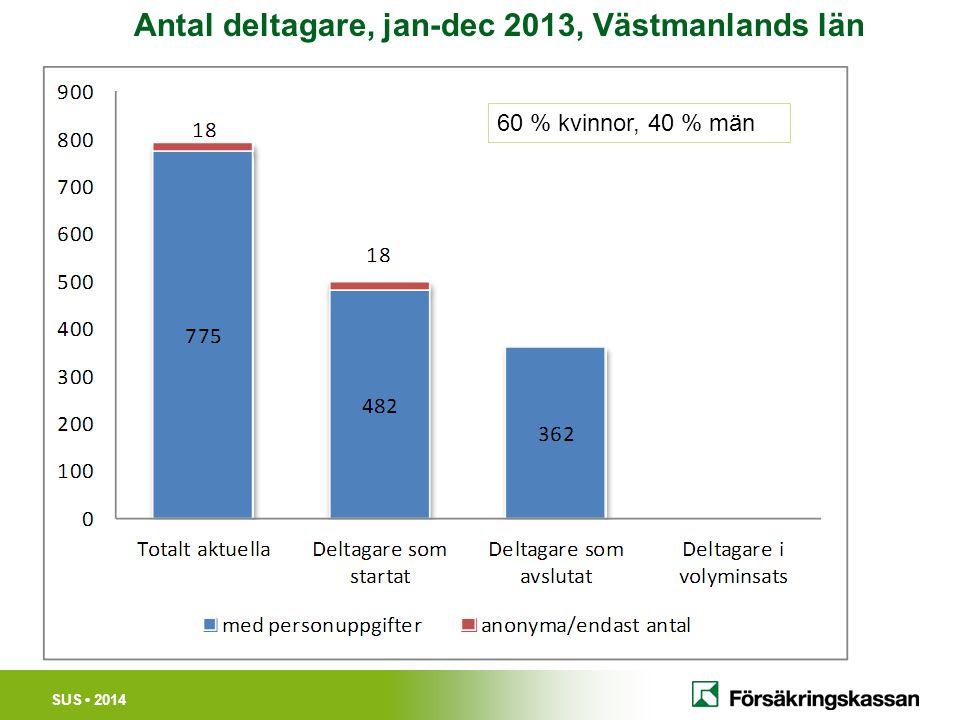 SUS 2014 Antal deltagare, jan-dec 2013, Västmanlands län 60 % kvinnor, 40 % män