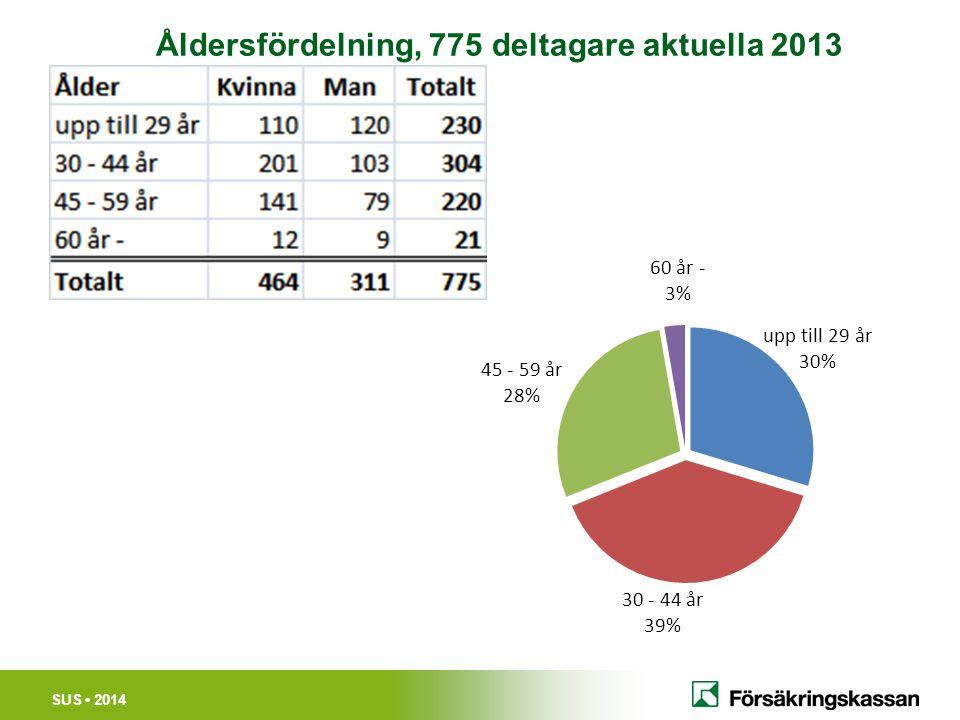 SUS 2014 Åldersfördelning, 775 deltagare aktuella 2013