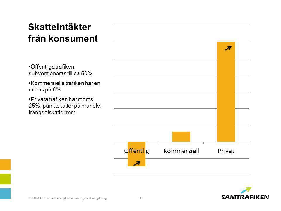 Skatteintäkter från konsument Offentliga trafiken subventioneras till ca 50% Kommersiella trafiken har en moms på 6% Privata trafiken har moms 25%, punktskatter på bränsle, trängselskatter mm 20110509Hur skall vi implementera en lyckad avreglering3