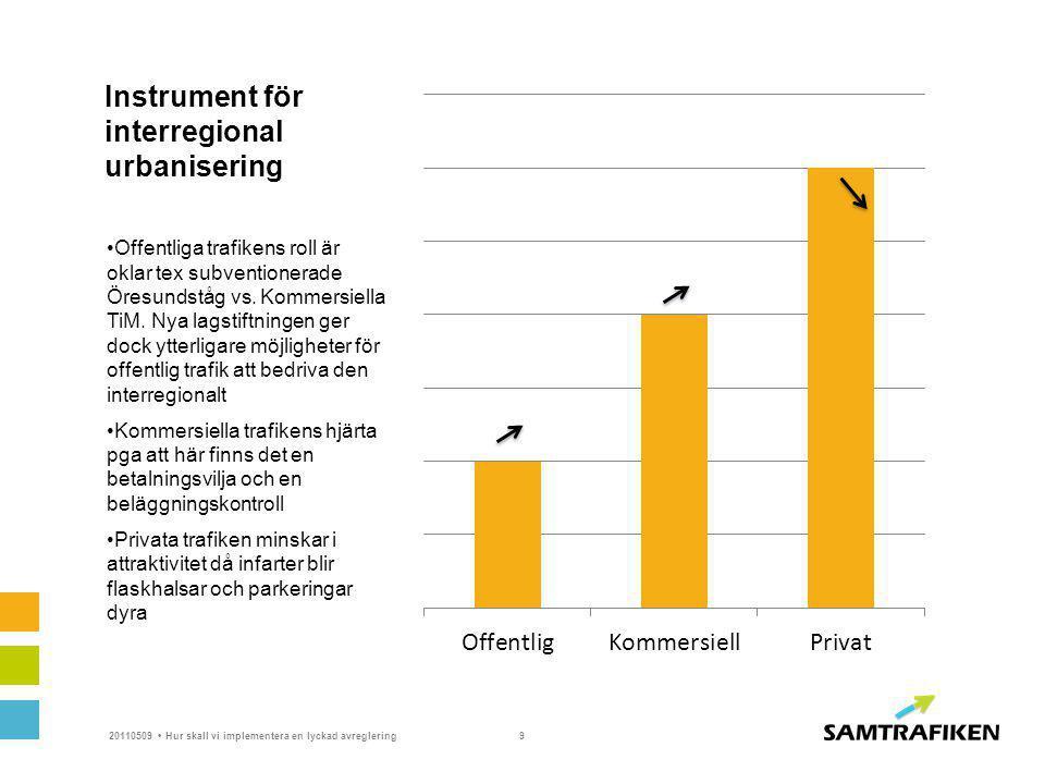 Instrument för interregional urbanisering Offentliga trafikens roll är oklar tex subventionerade Öresundståg vs. Kommersiella TiM. Nya lagstiftningen