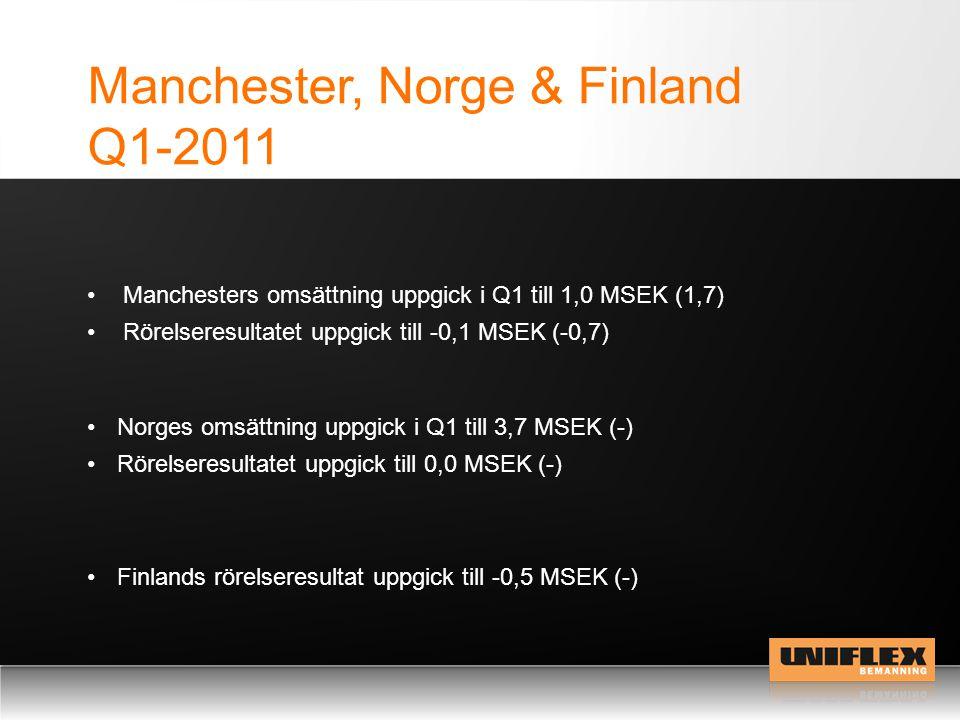Manchester, Norge & Finland Q1-2011 Norges omsättning uppgick i Q1 till 3,7 MSEK (-) Rörelseresultatet uppgick till 0,0 MSEK (-) Finlands rörelseresultat uppgick till -0,5 MSEK (-) Manchesters omsättning uppgick i Q1 till 1,0 MSEK (1,7) Rörelseresultatet uppgick till -0,1 MSEK (-0,7)