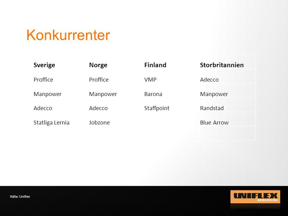 Konkurrenter Källa: Uniflex SverigeNorgeFinlandStorbritannien Proffice VMPAdecco Manpower BaronaManpower Adecco StaffpointRandstad Statliga LerniaJobzoneBlue Arrow