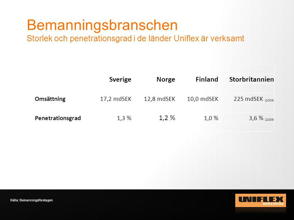 Bemanningsbranschen Storlek och penetrationsgrad i de länder Uniflex är verksamt Källa: Bemanningsföretagen SverigeNorgeFinlandStorbritannien Omsättning17,2 mdSEK12,8 mdSEK10,0 mdSEK225 mdSEK (2009) Penetrationsgrad1,3 % 1,2 % 1,0 %3,6 % (2009)