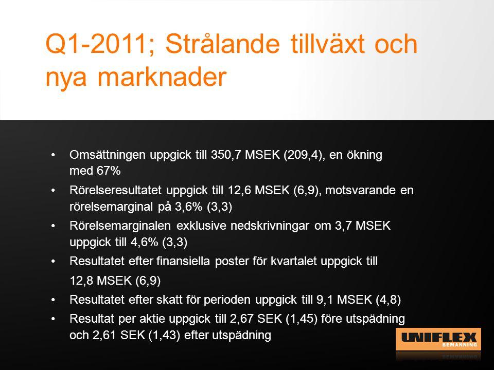 Q1-2011; Strålande tillväxt och nya marknader Omsättningen uppgick till 350,7 MSEK (209,4), en ökning med 67% Rörelseresultatet uppgick till 12,6 MSEK (6,9), motsvarande en rörelsemarginal på 3,6% (3,3) Rörelsemarginalen exklusive nedskrivningar om 3,7 MSEK uppgick till 4,6% (3,3) Resultatet efter finansiella poster för kvartalet uppgick till 12,8 MSEK (6,9) Resultatet efter skatt för perioden uppgick till 9,1 MSEK (4,8) Resultat per aktie uppgick till 2,67 SEK (1,45) före utspädning och 2,61 SEK (1,43) efter utspädning