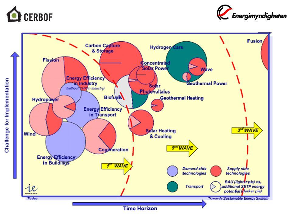 www.cerbof.se NMP 3: Energieffektivisering genom renovering av klimatskal - 2 Standardisering Distrikt Validering Aktiv sektorsmedverkan Energiförbrukning som vid nybyggnad Stora projekt 13