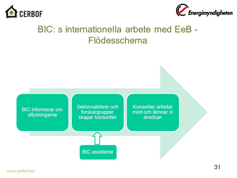 www.cerbof.se BIC: s internationella arbete med EeB - Flödesschema 31 BIC informerar om utlysningarna Sektorsaktörer och forskargrupper skapar konsortier Konsortier arbetar med och lämnar in ansökan BIC assisterar