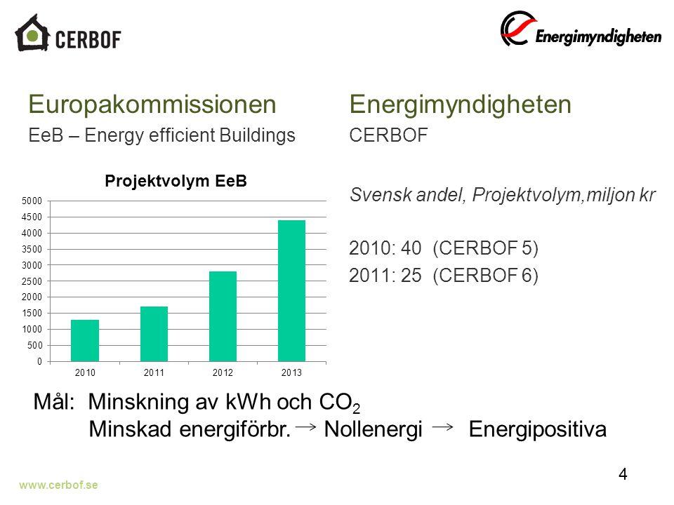 www.cerbof.se Teknikval. Produktionsprocess. Mark Zimmermann, Empa/CCEM, 2007