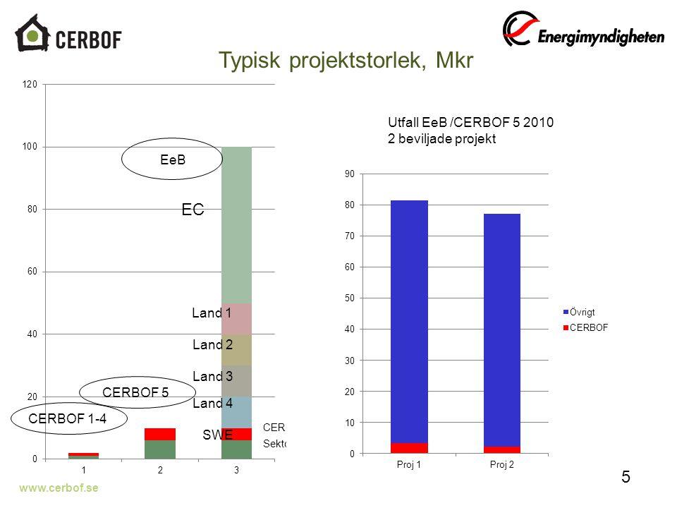www.cerbof.se 5 EC CERBOF 1-4 CERBOF 5 EeB Typisk projektstorlek, Mkr Utfall EeB /CERBOF 5 2010 2 beviljade projekt