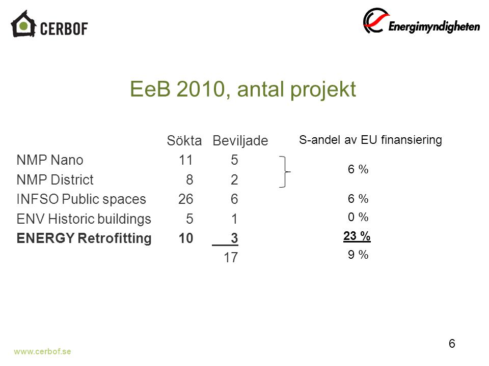 www.cerbof.se EeB 2010, antal projekt Sökta Beviljade NMP Nano 11 5 NMP District 8 2 INFSO Public spaces 26 6 ENV Historic buildings 5 1 ENERGY Retrofitting 10 3 17 6 S-andel av EU finansiering 6 % 0 % 23 % 9 %