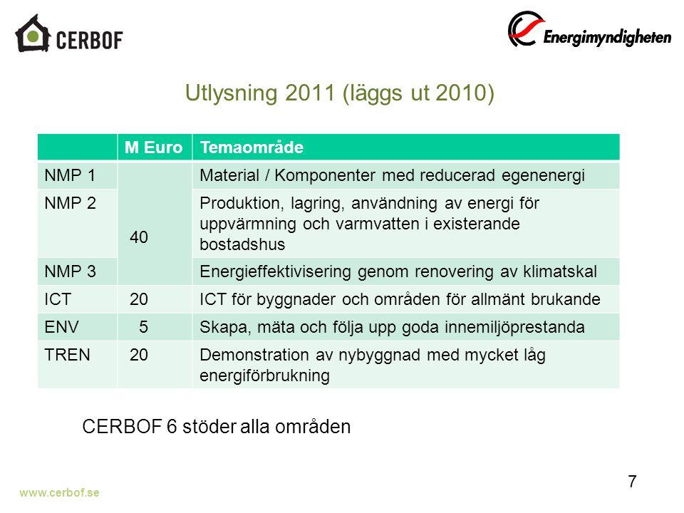 www.cerbof.se Utlysning 2011 (läggs ut 2010) 7 M EuroTemaområde NMP 1 40 Material / Komponenter med reducerad egenenergi NMP 2Produktion, lagring, användning av energi för uppvärmning och varmvatten i existerande bostadshus NMP 3Energieffektivisering genom renovering av klimatskal ICT 20ICT för byggnader och områden för allmänt brukande ENV 5Skapa, mäta och följa upp goda innemiljöprestanda TREN 20Demonstration av nybyggnad med mycket låg energiförbrukning CERBOF 6 stöder alla områden