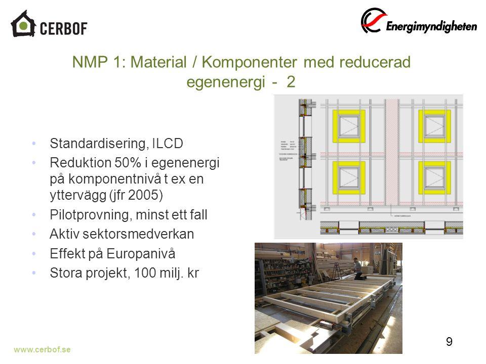 www.cerbof.se NMP 1: Material / Komponenter med reducerad egenenergi - 2 Standardisering, ILCD Reduktion 50% i egenenergi på komponentnivå t ex en yttervägg (jfr 2005) Pilotprovning, minst ett fall Aktiv sektorsmedverkan Effekt på Europanivå Stora projekt, 100 milj.