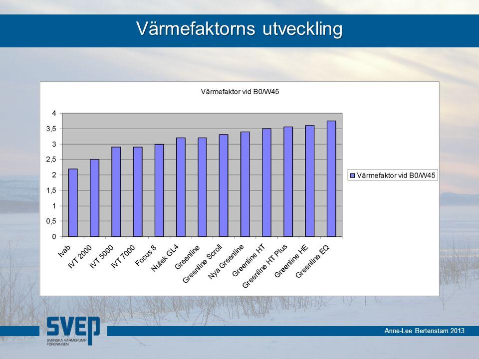 Anne-Lee Bertenstam 2013 Värmefaktorns utveckling