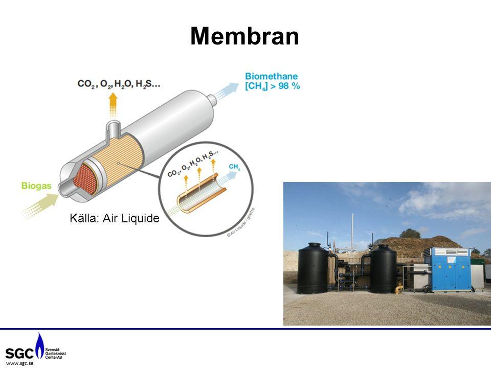 www.sgc.se Membran Källa: Air Liquide