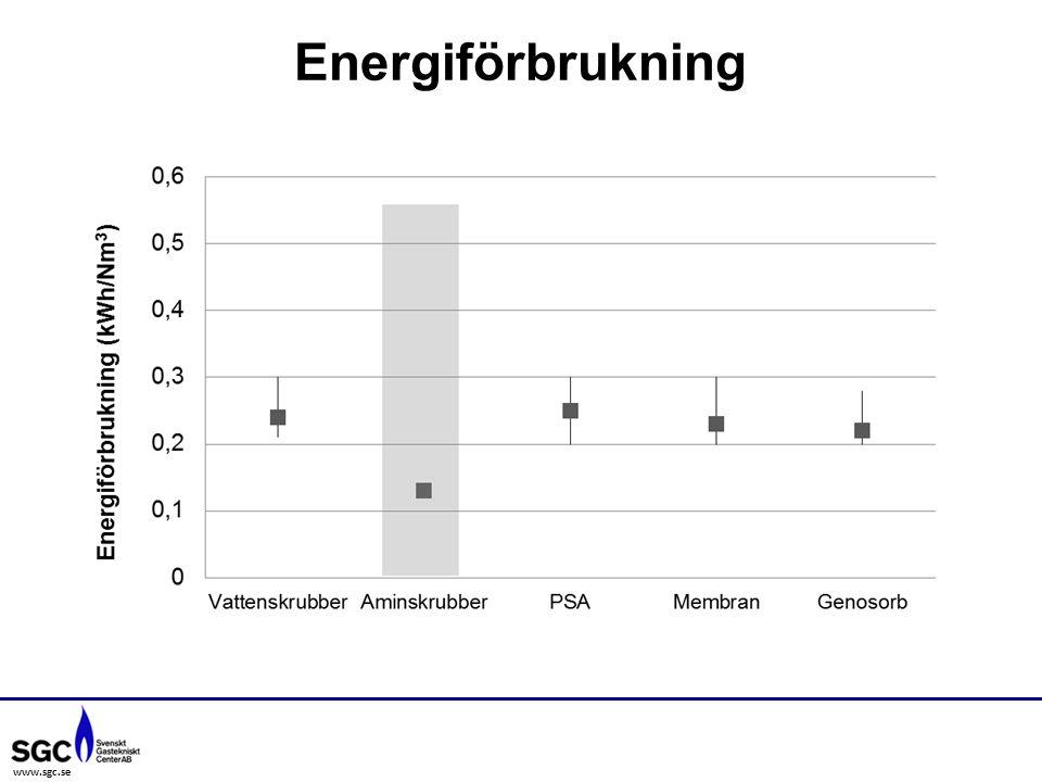 www.sgc.se Energiförbrukning