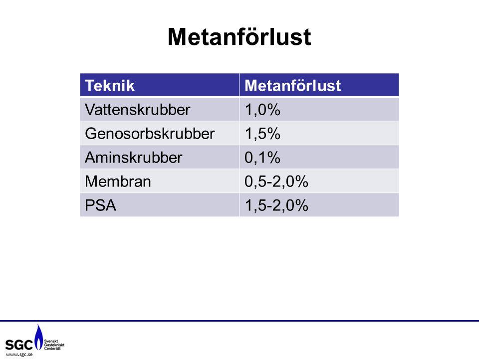 www.sgc.se Metanförlust TeknikMetanförlust Vattenskrubber1,0% Genosorbskrubber1,5% Aminskrubber0,1% Membran0,5-2,0% PSA1,5-2,0%