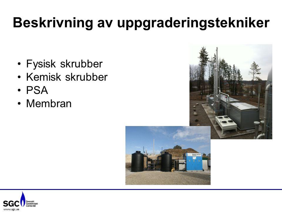 www.sgc.se Beskrivning av uppgraderingstekniker Fysisk skrubber Kemisk skrubber PSA Membran